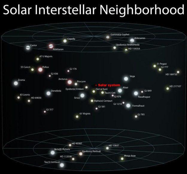 estrellas cercanas al Sistema Solar