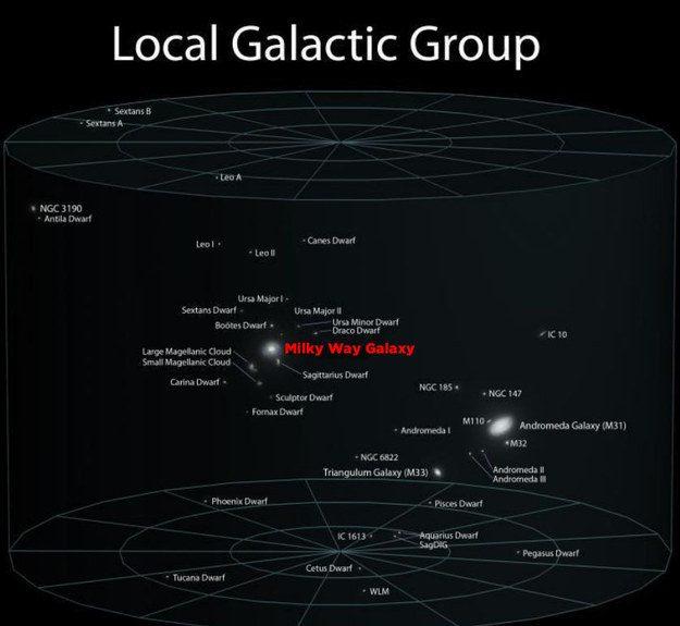 grupos galácticos locales