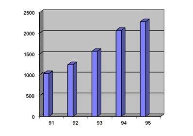 Crecimiento del mercado de interpretaciones (simultáneas, consecutivas y de enlace), subtitulación, doblaje, transcripciones y traducciones en Málaga en los 90